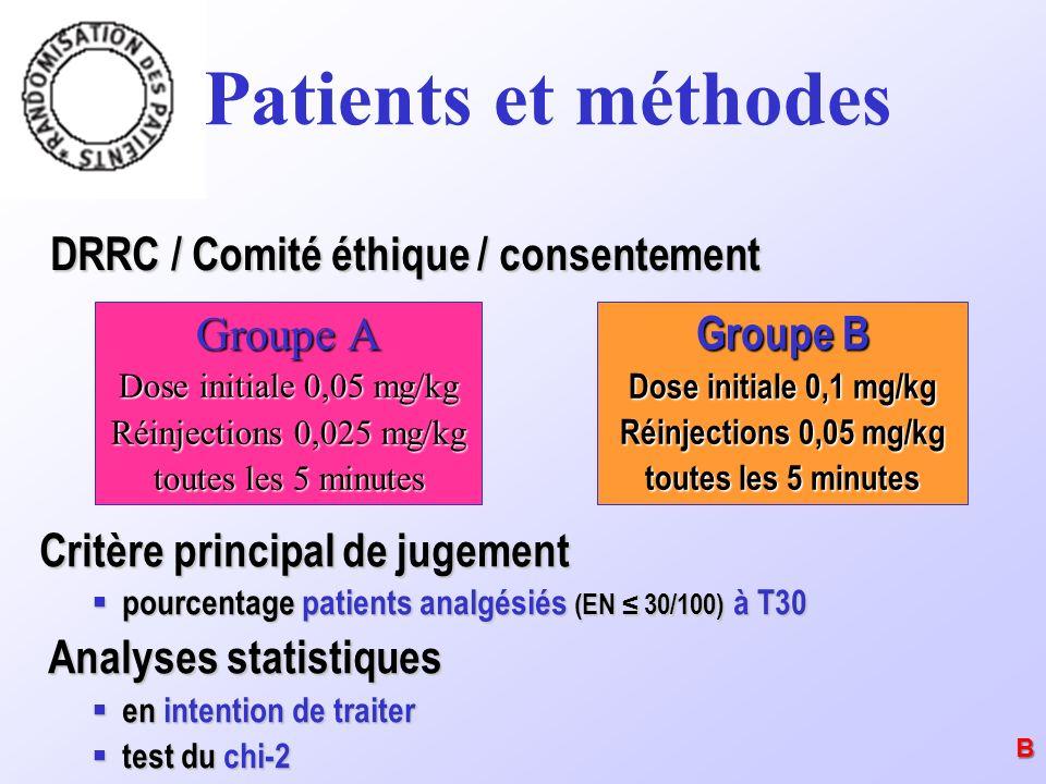 Patients et méthodes Groupe A Dose initiale 0,05 mg/kg Réinjections 0,025 mg/kg toutes les 5 minutes Groupe B Dose initiale 0,1 mg/kg Réinjections 0,0