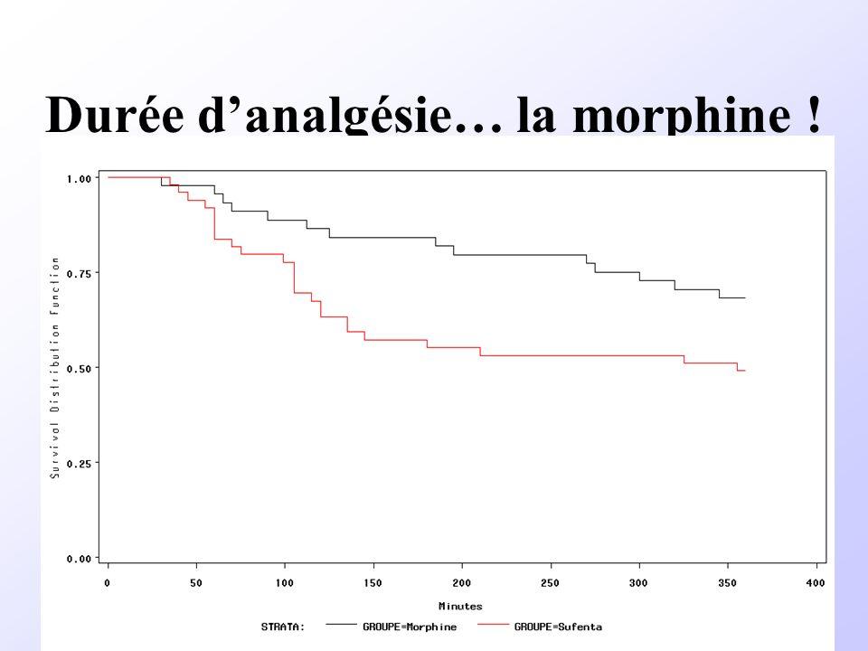 Durée danalgésie… la morphine !