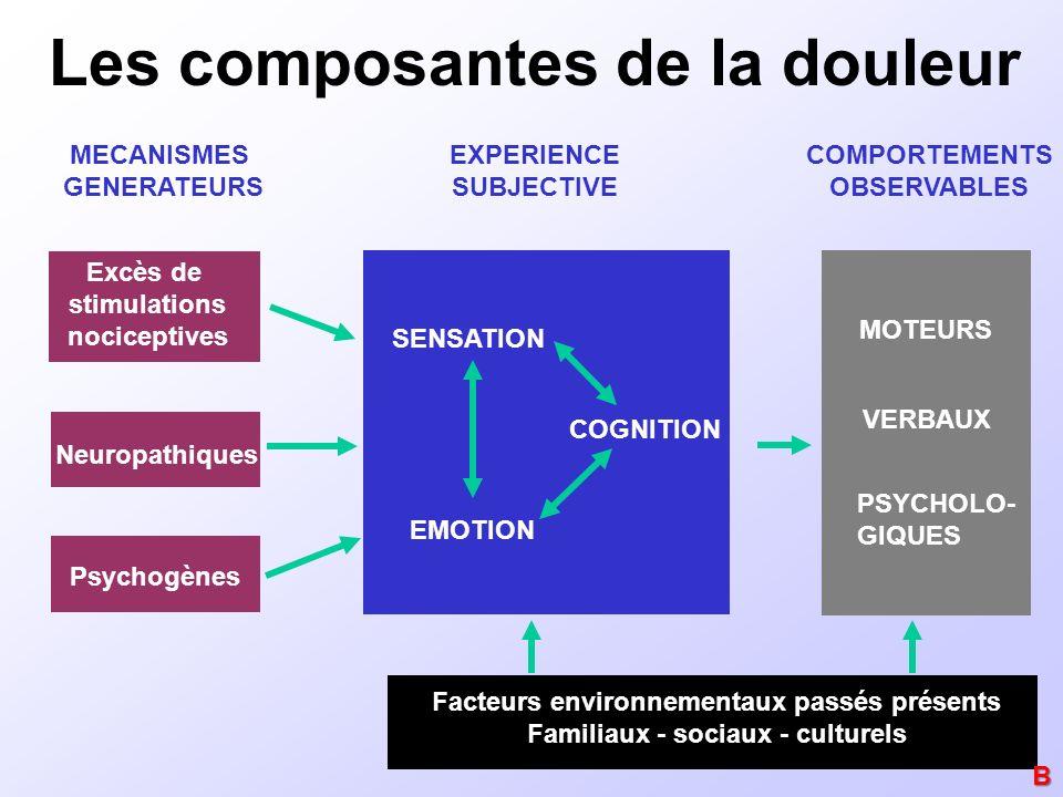 EXPERIENCE SUBJECTIVE SENSATION EMOTION COGNITION Facteurs environnementaux passés présents Familiaux - sociaux - culturels COMPORTEMENTS OBSERVABLES