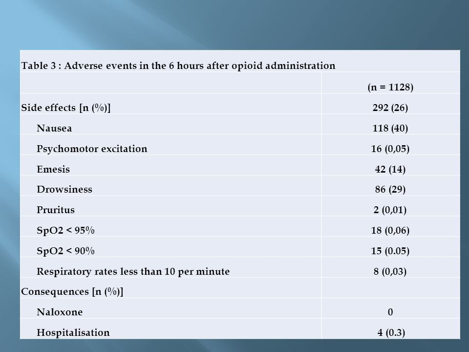 Table 3 : Adverse events in the 6 hours after opioid administration (n = 1128) Side effects [n (%)]292 (26) Nausea118 (40) Psychomotor excitation16 (0