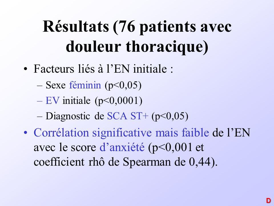 Résultats (76 patients avec douleur thoracique) Facteurs liés à lEN initiale : –Sexe féminin (p<0,05) –EV initiale (p<0,0001) –Diagnostic de SCA ST+ (