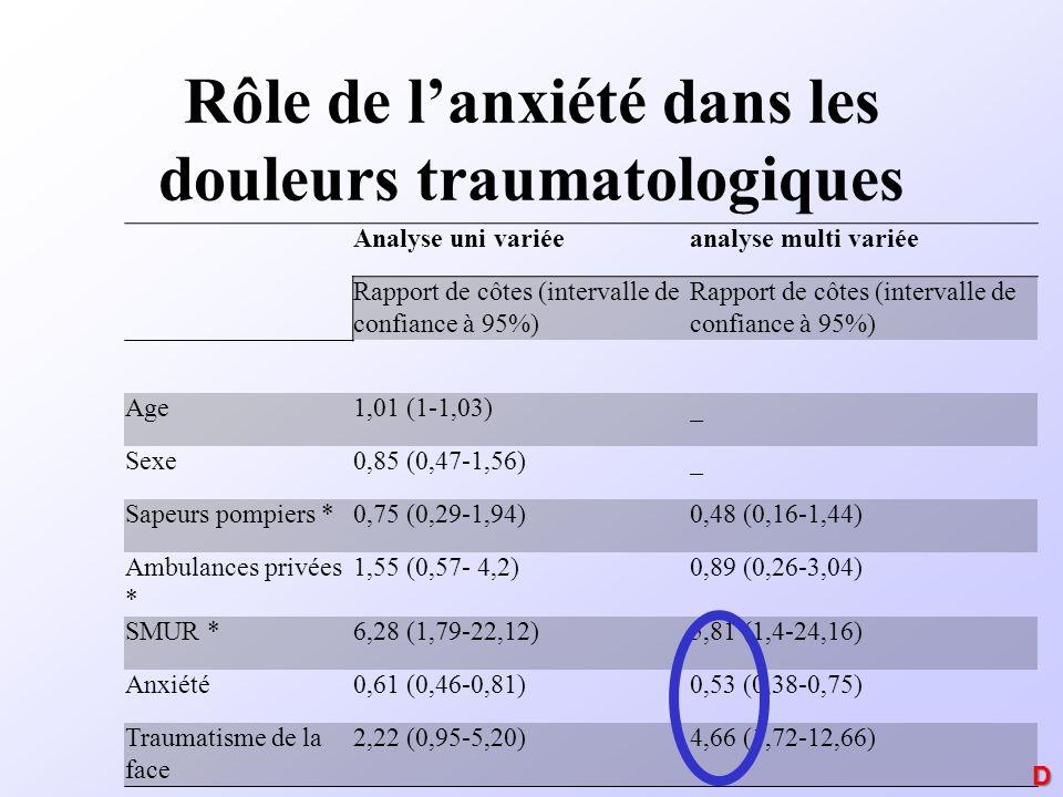 Rôle de lanxiété dans les douleurs traumatologiques Analyse uni variéeanalyse multi variée Rapport de côtes (intervalle de confiance à 95%) Age1,01 (1