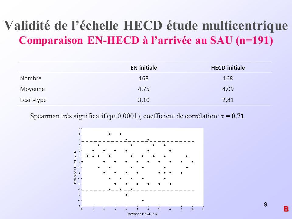 9 Validité de léchelle HECD étude multicentrique Comparaison EN-HECD à larrivée au SAU (n=191) Spearman très significatif (p<0.0001), coefficient de c