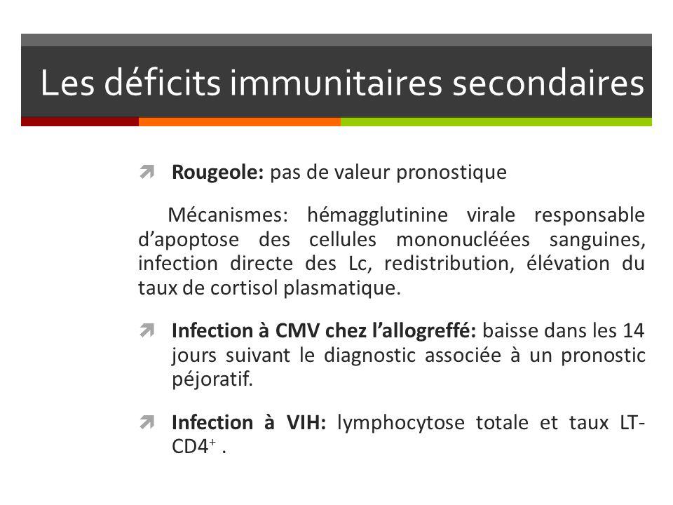 Les déficits immunitaires secondaires Rougeole: pas de valeur pronostique Mécanismes: hémagglutinine virale responsable dapoptose des cellules mononuc