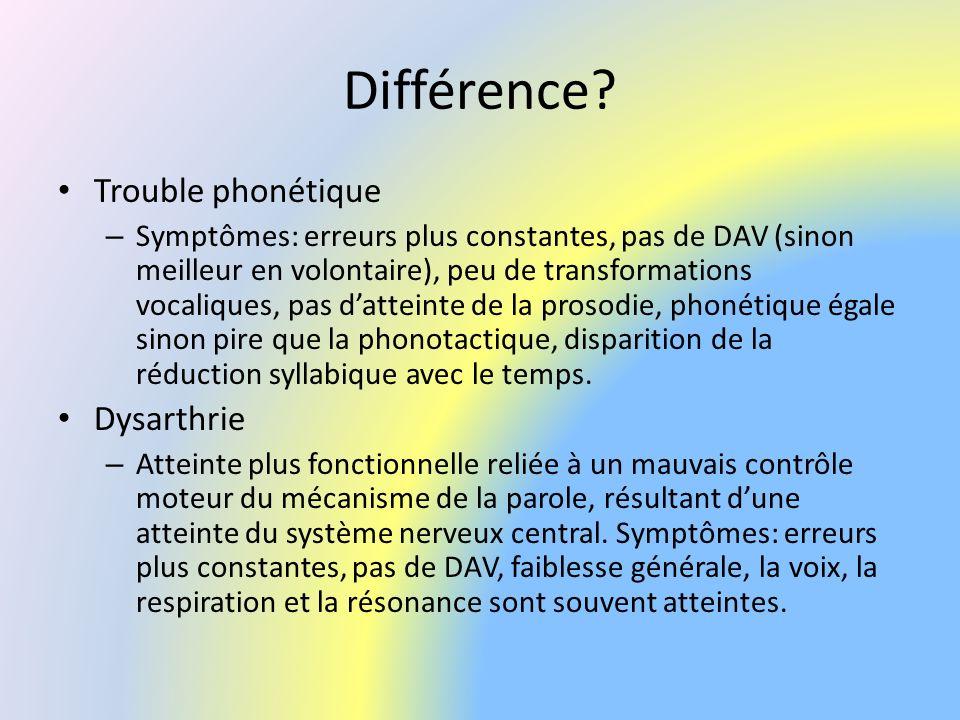 Différence? Trouble phonétique – Symptômes: erreurs plus constantes, pas de DAV (sinon meilleur en volontaire), peu de transformations vocaliques, pas