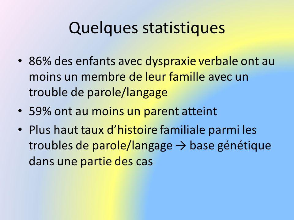 Quelques statistiques 86% des enfants avec dyspraxie verbale ont au moins un membre de leur famille avec un trouble de parole/langage 59% ont au moins