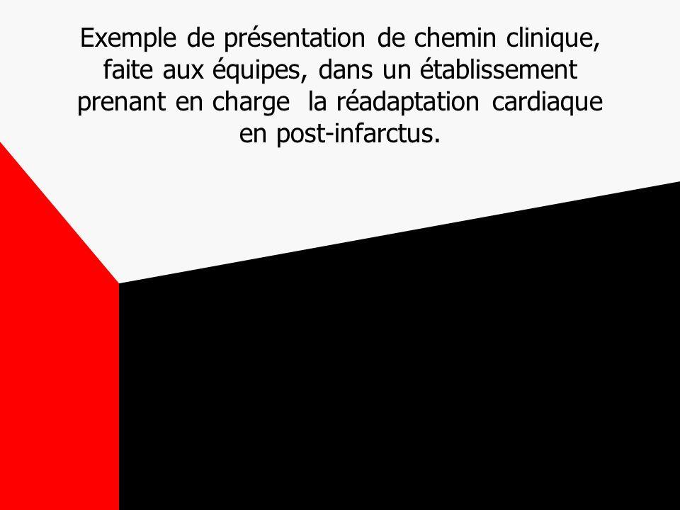 Exemple de présentation de chemin clinique, faite aux équipes, dans un établissement prenant en charge la réadaptation cardiaque en post-infarctus.