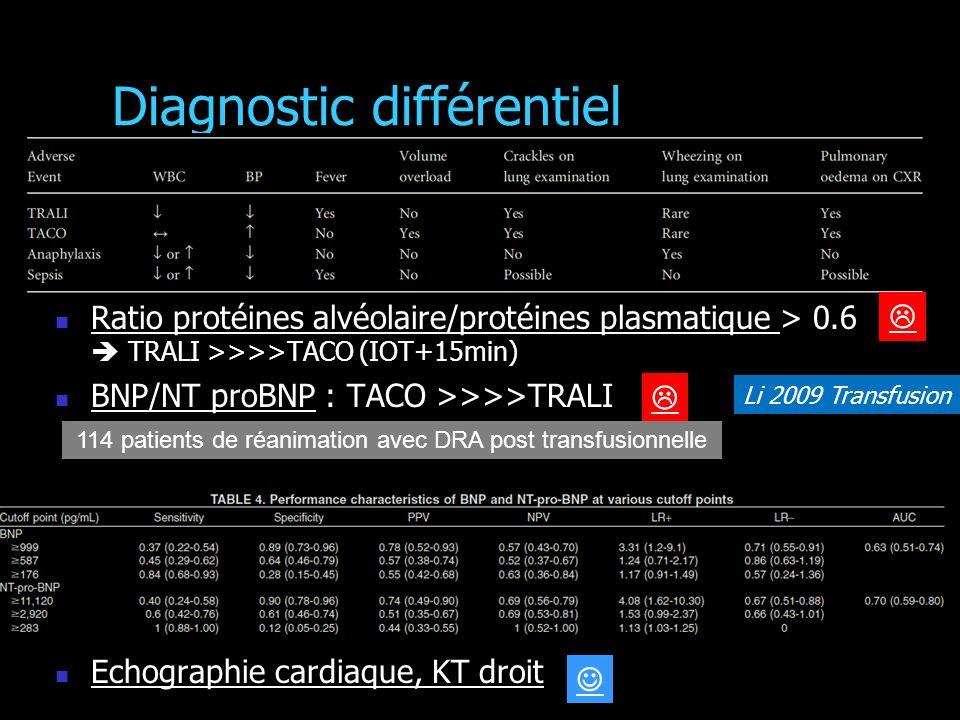 Diagnostic différentiel Ratio protéines alvéolaire/protéines plasmatique > 0.6 TRALI >>>>TACO (IOT+15min) BNP/NT proBNP : TACO >>>>TRALI Echographie cardiaque, KT droit Li 2009 Transfusion 114 patients de réanimation avec DRA post transfusionnelle