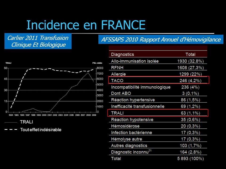 Incidence en FRANCE Carlier 2011 Transfusion Clinique Et Biologique TRALI Tout effet indésirable AFSSAPS 2010 Rapport Annuel d Hémovigilance