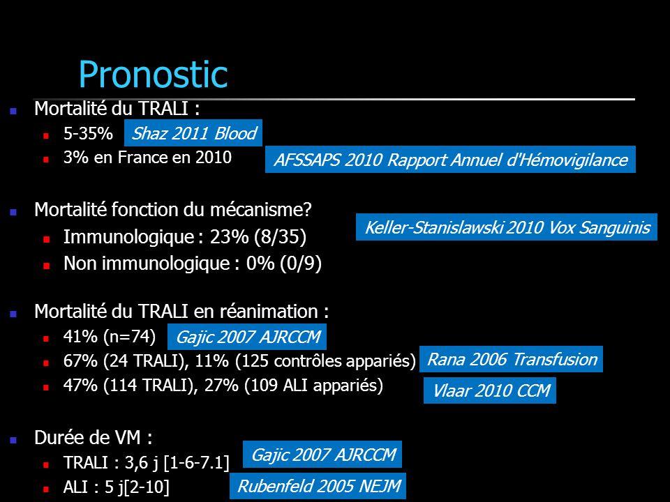 Pronostic Mortalité du TRALI : 5-35% 3% en France en 2010 Mortalité fonction du mécanisme.
