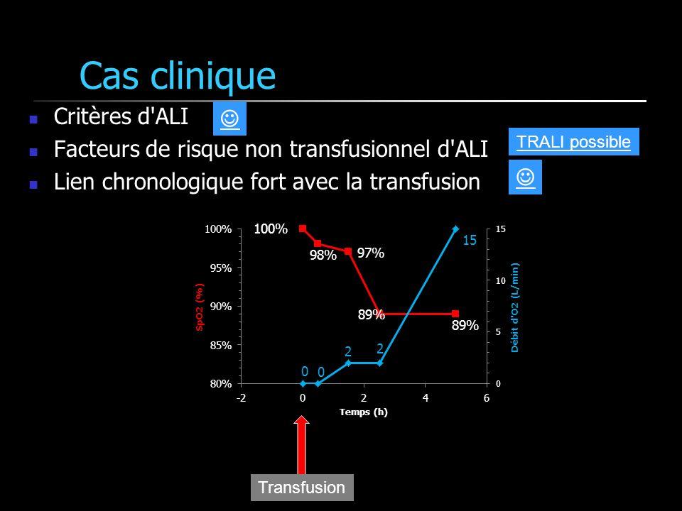 Cas clinique Critères d ALI Facteurs de risque non transfusionnel d ALI Lien chronologique fort avec la transfusion Transfusion TRALI possible