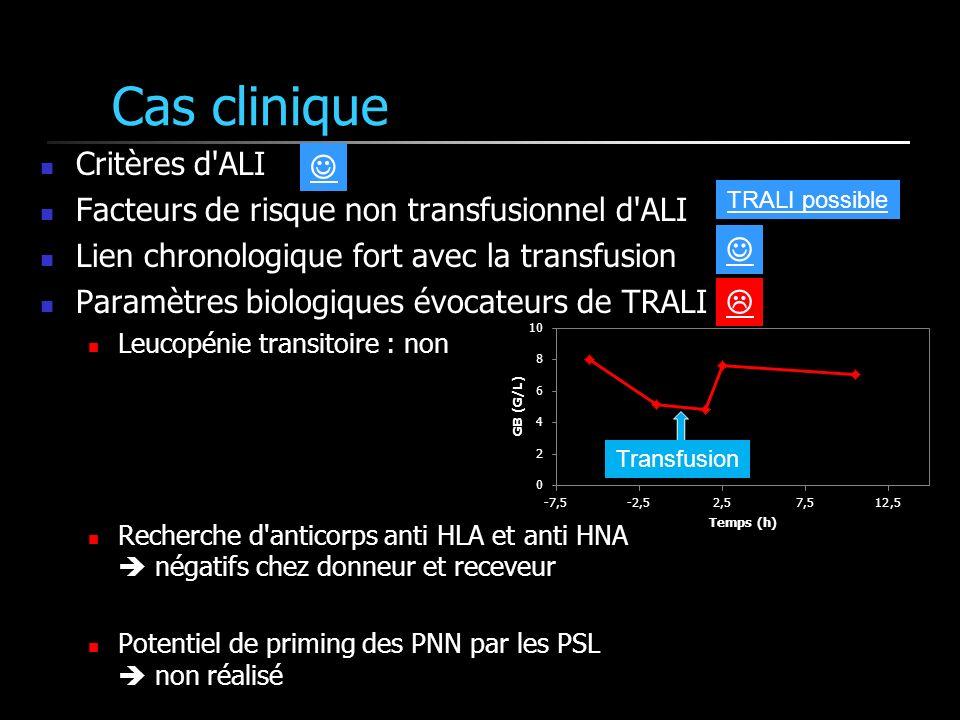 Cas clinique Critères d ALI Facteurs de risque non transfusionnel d ALI Lien chronologique fort avec la transfusion Paramètres biologiques évocateurs de TRALI Leucopénie transitoire : non Recherche d anticorps anti HLA et anti HNA négatifs chez donneur et receveur Potentiel de priming des PNN par les PSL non réalisé Transfusion TRALI possible