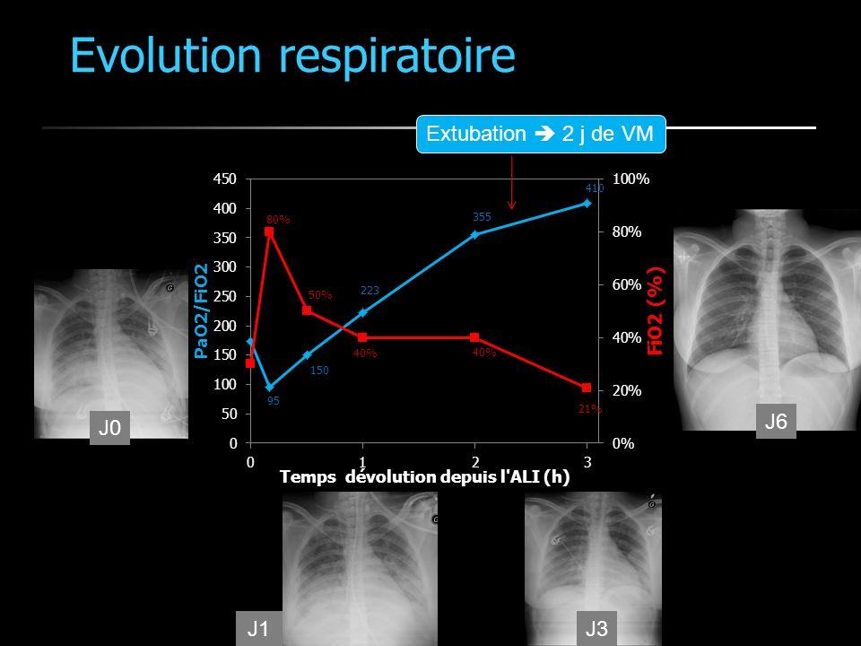 Evolution respiratoire J0 J1 J6 J3 Extubation 2 j de VM