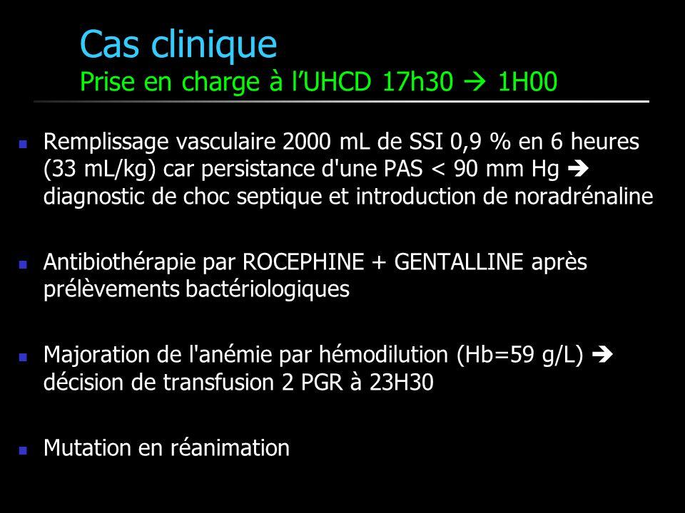 Cas clinique Prise en charge à lUHCD 17h30 1H00 Remplissage vasculaire 2000 mL de SSI 0,9 % en 6 heures (33 mL/kg) car persistance d une PAS < 90 mm Hg diagnostic de choc septique et introduction de noradrénaline Antibiothérapie par ROCEPHINE + GENTALLINE après prélèvements bactériologiques Majoration de l anémie par hémodilution (Hb=59 g/L) décision de transfusion 2 PGR à 23H30 Mutation en réanimation