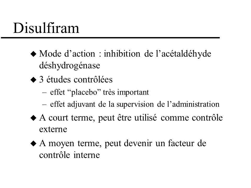 Disulfiram Mode daction : inhibition de lacétaldéhyde déshydrogénase 3 études contrôlées –effet placebo très important –effet adjuvant de la supervisi