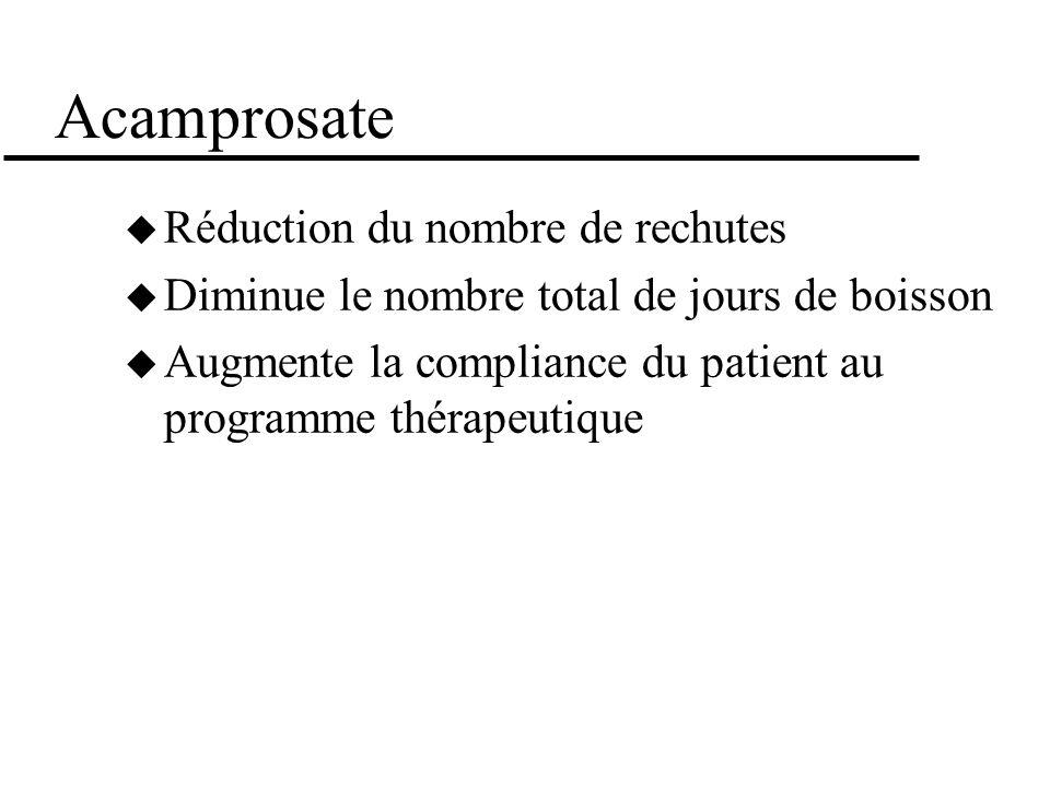 Acamprosate Réduction du nombre de rechutes Diminue le nombre total de jours de boisson Augmente la compliance du patient au programme thérapeutique