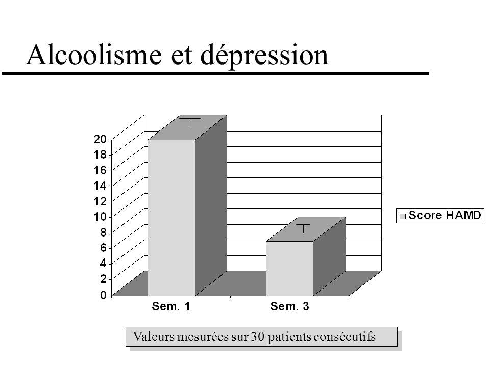 Alcoolisme et dépression Valeurs mesurées sur 30 patients consécutifs