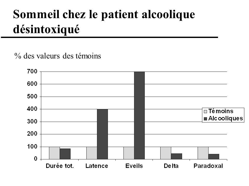 Sommeil chez le patient alcoolique désintoxiqué % des valeurs des témoins