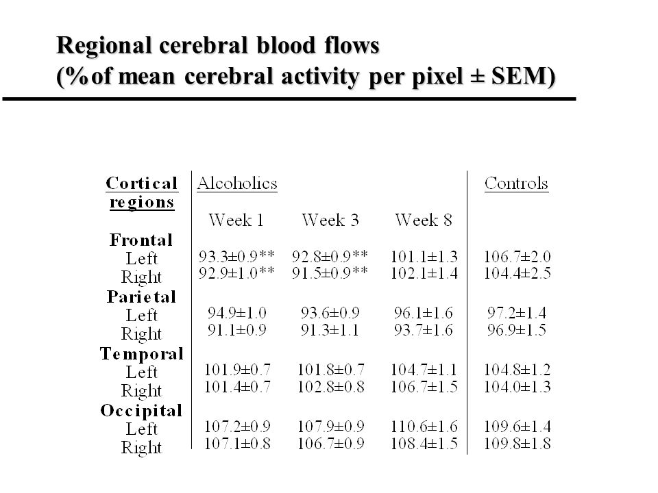 Regional cerebral blood flows (%of mean cerebral activity per pixel ± SEM)