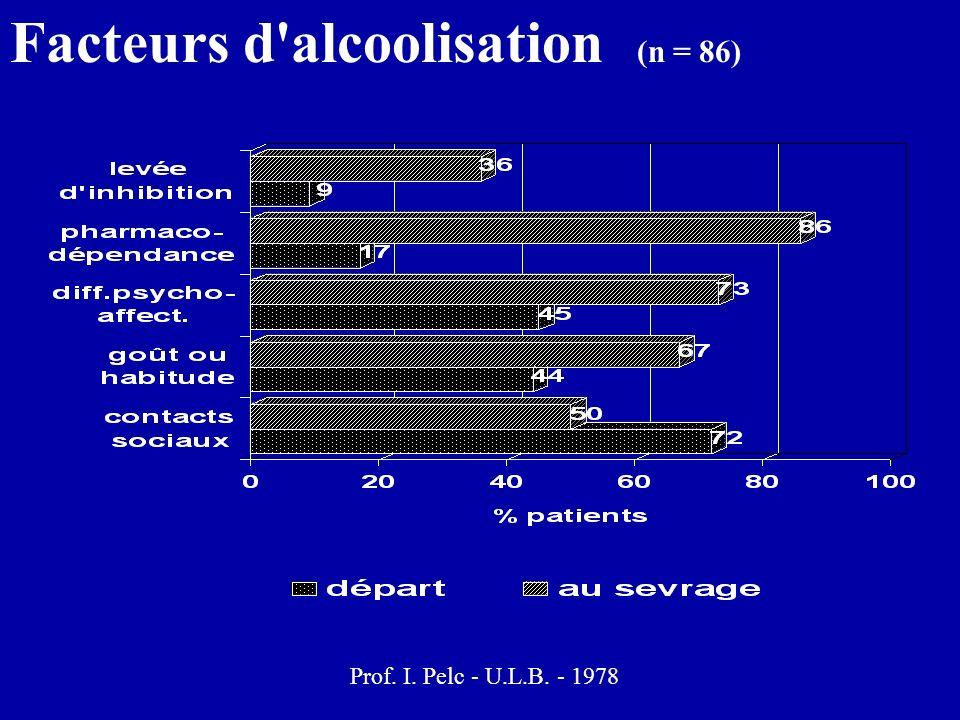 Facteurs d'alcoolisation (n = 86) Prof. I. Pelc - U.L.B. - 1978