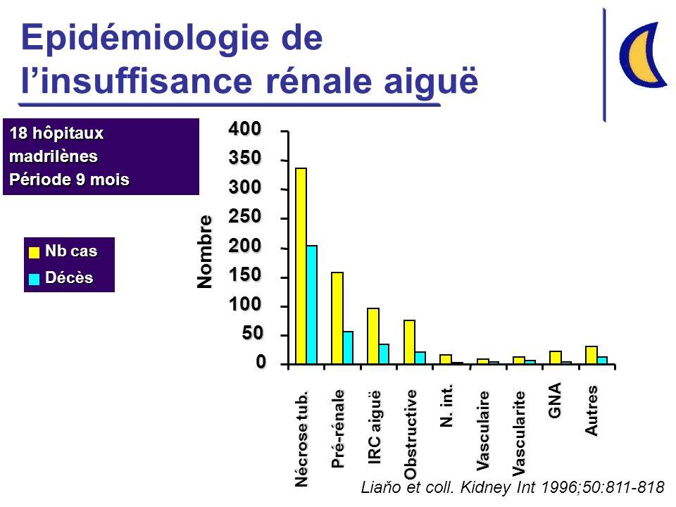 Epidémiologie de linsuffisance rénale aiguë 0 50 100 150 200 250 300 350400 Nécrose tub. Pré-rénale IRC aiguë Obstructive N. int. Vasculaire Vasculari