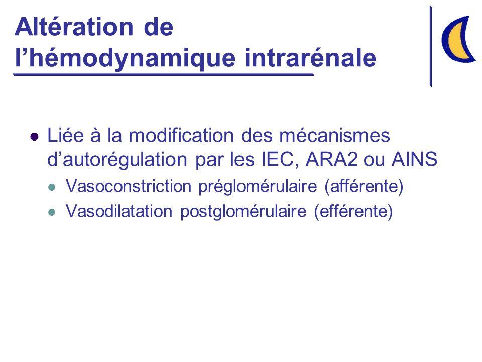 Altération de lhémodynamique intrarénale Liée à la modification des mécanismes dautorégulation par les IEC, ARA2 ou AINS Vasoconstriction préglomérulaire (afférente) Vasodilatation postglomérulaire (efférente)