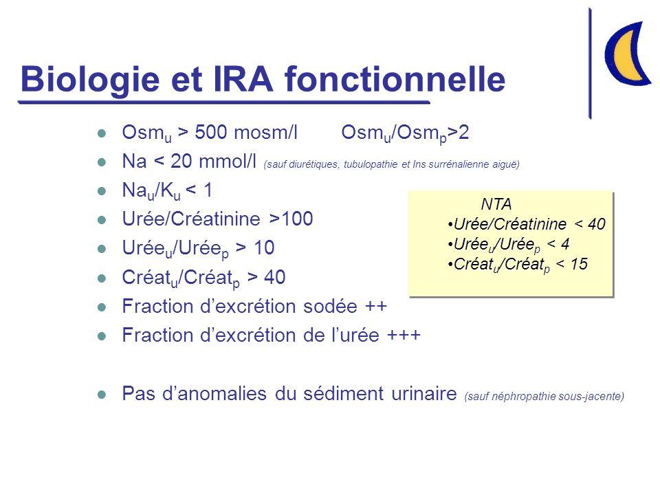 Biologie et IRA fonctionnelle Osm u > 500 mosm/l Osm u /Osm p >2 Na < 20 mmol/l (sauf diurétiques, tubulopathie et Ins surrénalienne aiguë) Na u /K u < 1 Urée/Créatinine >100 Urée u /Urée p > 10 Créat u /Créat p > 40 Fraction dexcrétion sodée ++ Fraction dexcrétion de lurée +++ Pas danomalies du sédiment urinaire (sauf néphropathie sous-jacente) NTA Urée/Créatinine < 40Urée/Créatinine < 40 Urée u /Urée p < 4Urée u /Urée p < 4 Créat u /Créat p < 15Créat u /Créat p < 15NTA Urée/Créatinine < 40Urée/Créatinine < 40 Urée u /Urée p < 4Urée u /Urée p < 4 Créat u /Créat p < 15Créat u /Créat p < 15