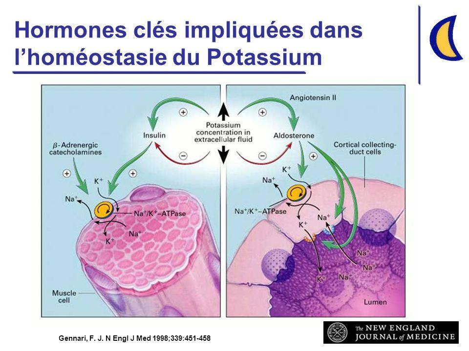Gennari, F. J. N Engl J Med 1998;339:451-458 Hormones clés impliquées dans lhoméostasie du Potassium