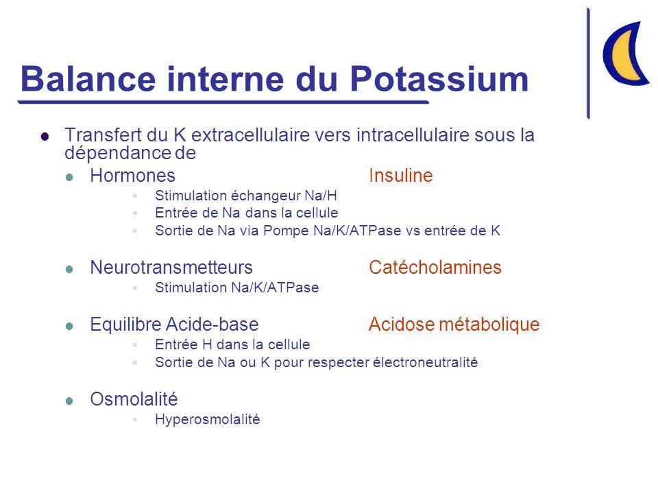 Balance interne du Potassium Transfert du K extracellulaire vers intracellulaire sous la dépendance de HormonesInsuline Stimulation échangeur Na/H Entrée de Na dans la cellule Sortie de Na via Pompe Na/K/ATPase vs entrée de K NeurotransmetteursCatécholamines Stimulation Na/K/ATPase Equilibre Acide-baseAcidose métabolique Entrée H dans la cellule Sortie de Na ou K pour respecter électroneutralité Osmolalité Hyperosmolalité