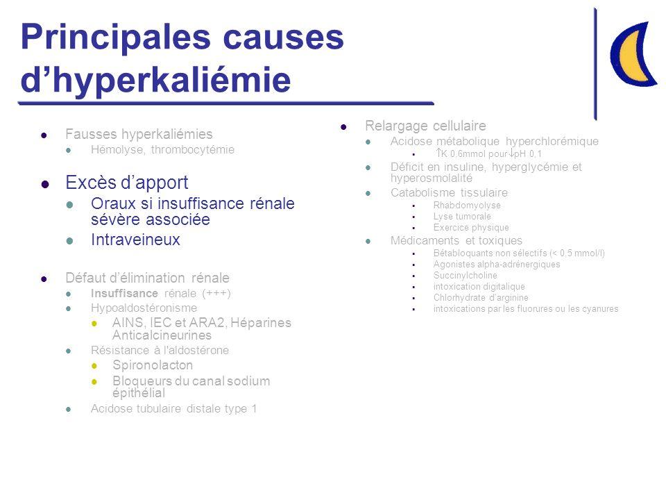 Principales causes dhyperkaliémie Fausses hyperkaliémies Hémolyse, thrombocytémie Excès dapport Oraux si insuffisance rénale sévère associée Intravein