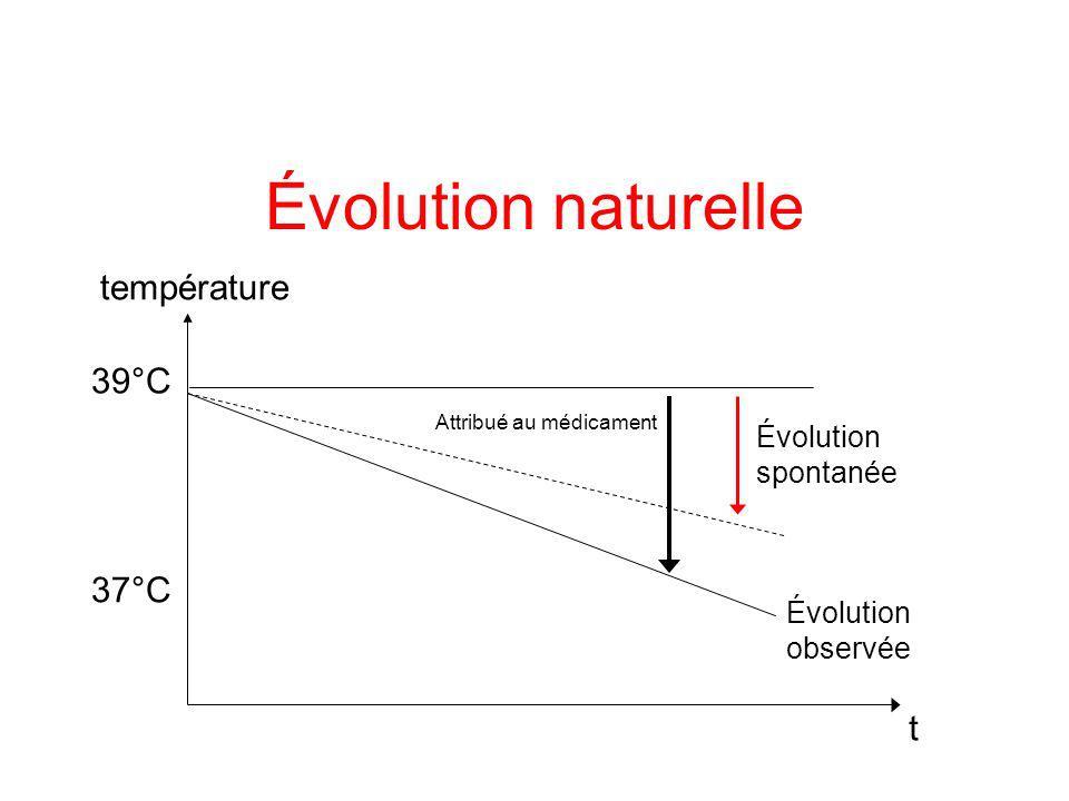 –guérison (ou aggravation spontanée) –facteur de confusion : l évolution naturelle est confondue avec l effet du traitement Évolution naturelle
