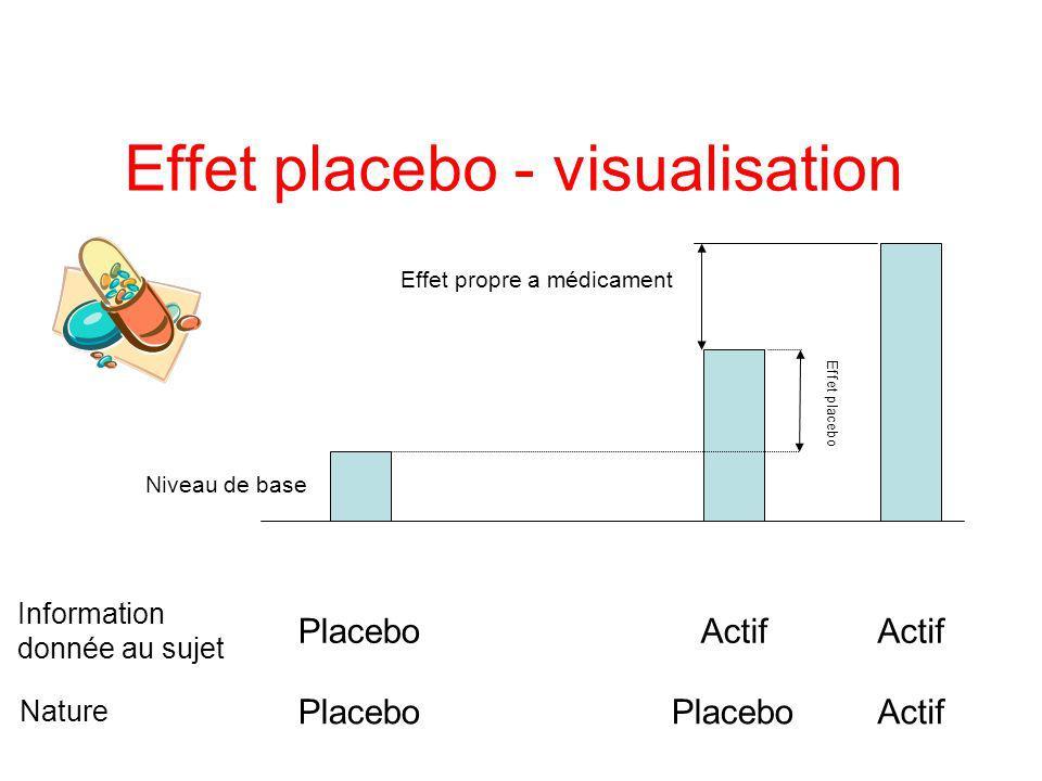 Effet placebo Effet bénéfique du traitement apporté en dehors de tout effet biologique Effet placebo en thérapeutique –élément positif et utile Effet placebo en expérimentation –élément parasite dont on cherche à se débarrasser
