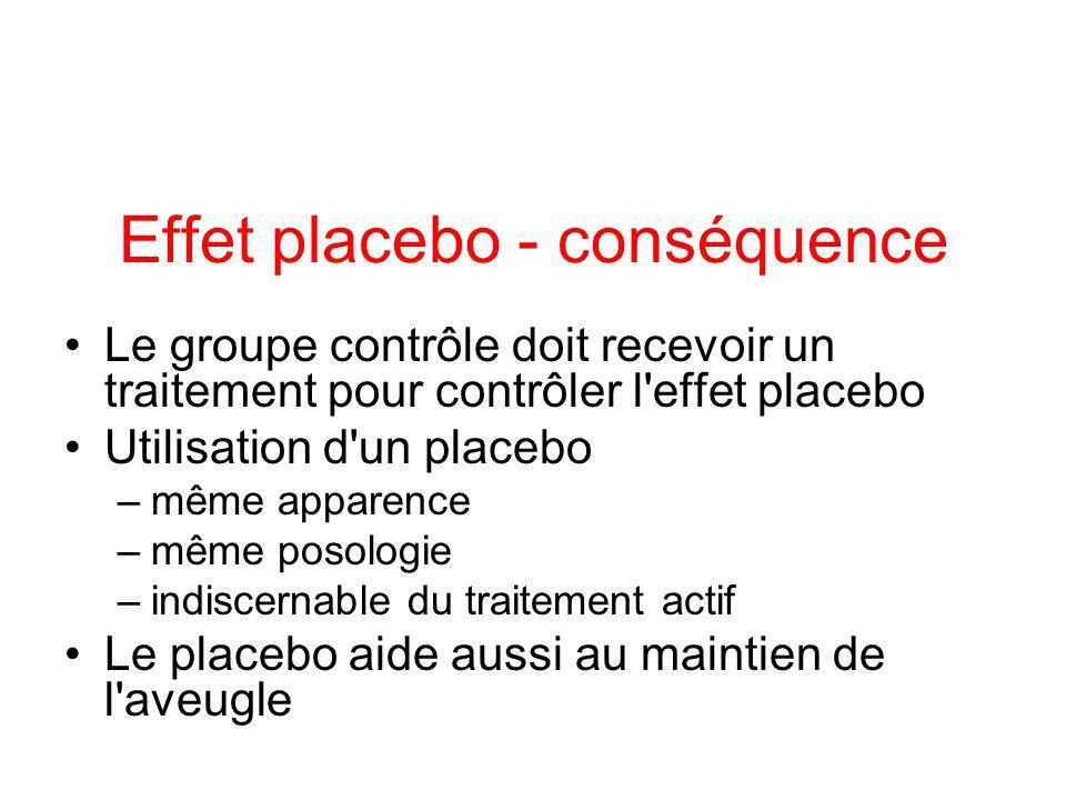 Effet placebo Effet secondaire du placebo (Beecher HK et al.) –somnolence50% –Céphalées25% –Condition physique18% –Difficultés intellectuelles15% –Endormissement10% Effet secondaire sévères –Malaise vagal –Signes cutanés