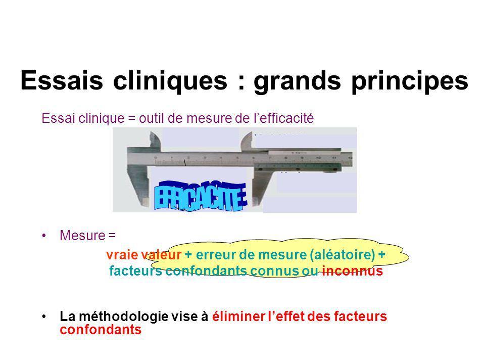 Essais cliniques : grands principes Essai clinique = outil de mesure de lefficacité Mesure = La méthodologie vise à éliminer leffet des facteurs confondants vraie valeur + erreur de mesure (aléatoire) + facteurs confondants connus ou inconnus