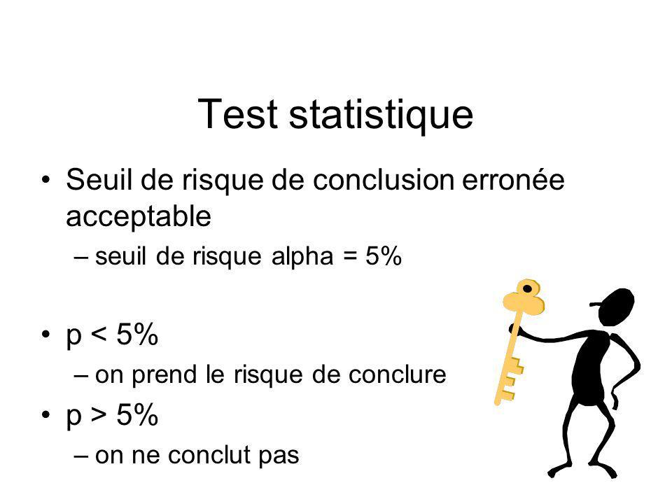 Test statistique Calcul de la probabilité p p : probabilité que la différence observée soit due uniquement au hasard p représente le risque de faire une conclusion erronée si l on décidait de conclure On ne conclut que si ce risque d erreur est suffisamment petit