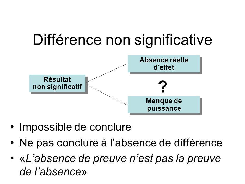 Test statistique Seuil de risque de conclusion erronée acceptable –seuil de risque alpha = 5% p < 5% –on prend le risque de conclure p > 5% –on ne conclut pas