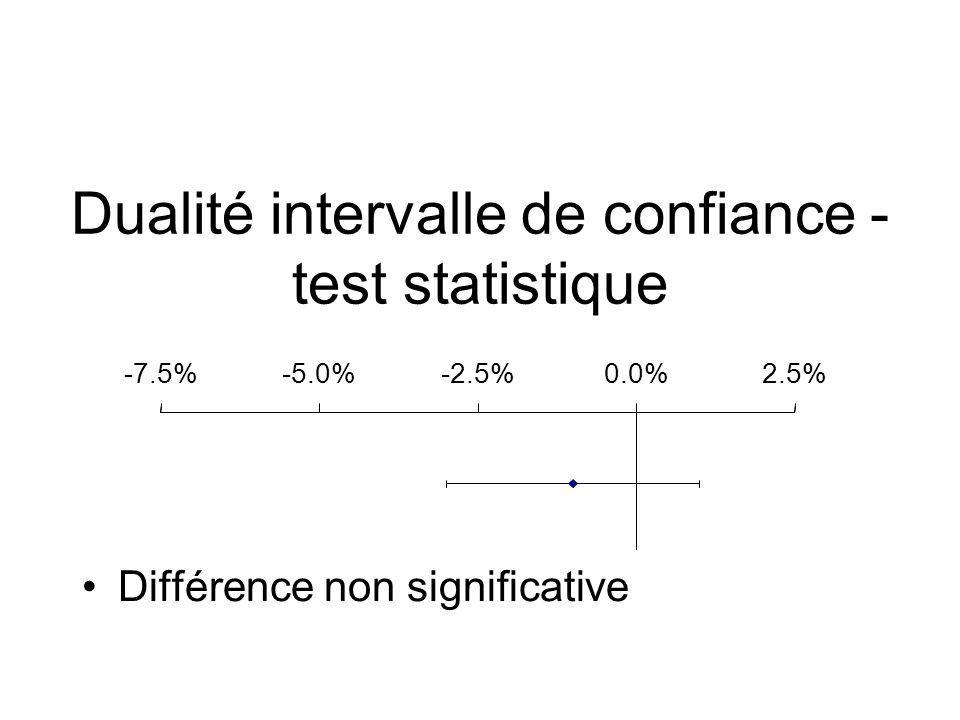 Intervalle de confiance Différence = -6% IC 95% = [-8%,-4%] Il y a 95% de chance que la vraie valeur de la différence soit entre -8% et 4% reflète l incertitude de l estimation –Intervalle de confiance a une prob de 95% d inclure la vraie valeur -6 -8-4