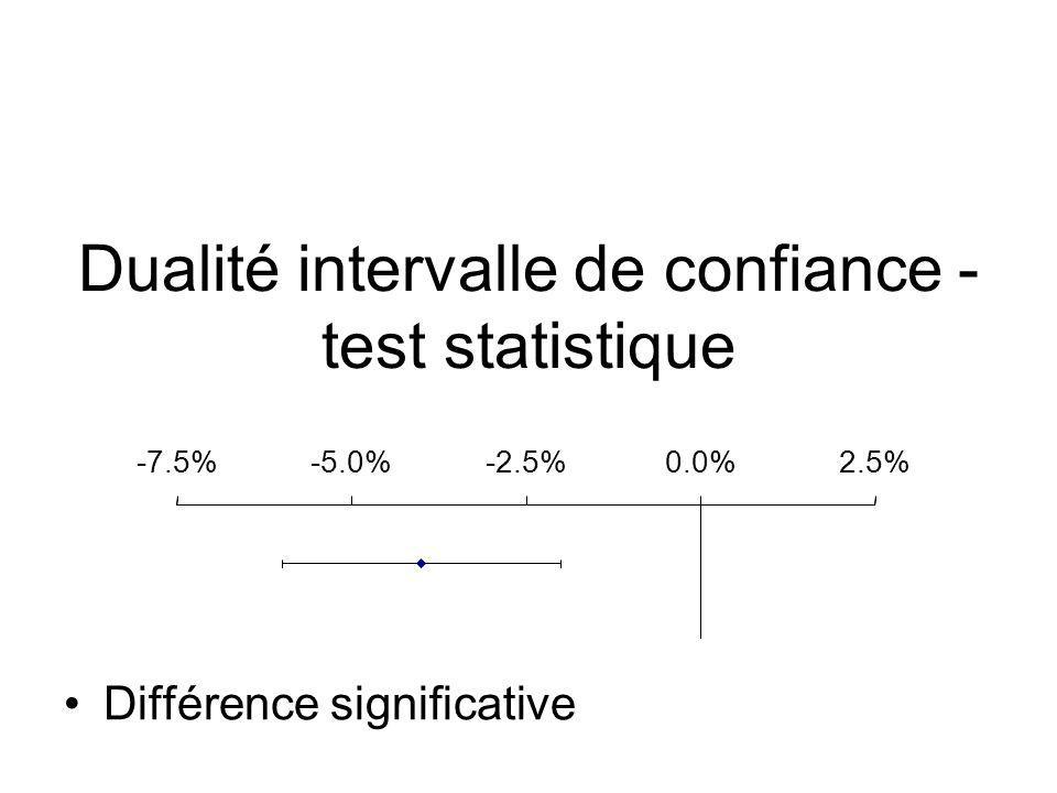 Dualité intervalle de confiance - test statistique Différence non significative -7.5%-5.0%-2.5%0.0%2.5%