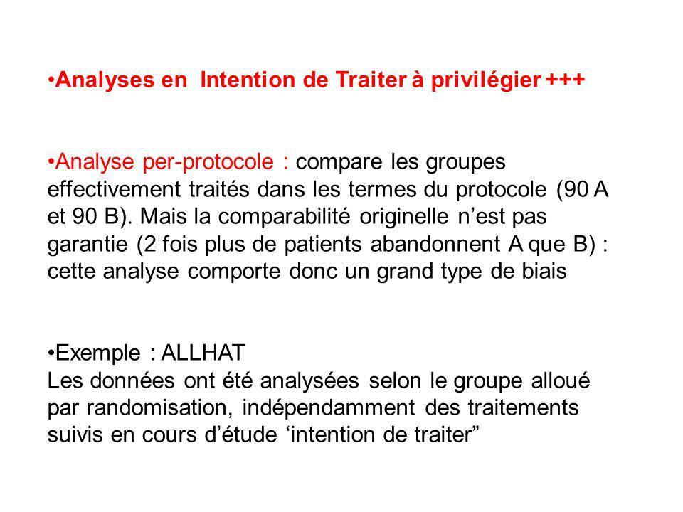 Analyses en Intention de Traiter à privilégier +++ Analyse per-protocole : compare les groupes effectivement traités dans les termes du protocole (90 A et 90 B).
