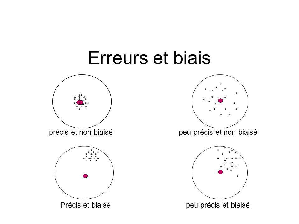 CRITERES DINCLUSION ET DE NON INCLUSION Cest lensemble des caractéristiques qui permettront de décrire la population à laquelle sappliqueront les résultats de lessai