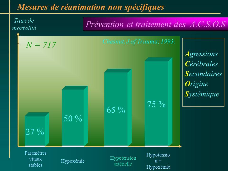 Mesures de réanimation non spécifiques Prévention et traitement des A.C.S.O.S Taux de mortalité 27 % 50 % 65 % 75 % Paramètres vitaux stables Hypotens