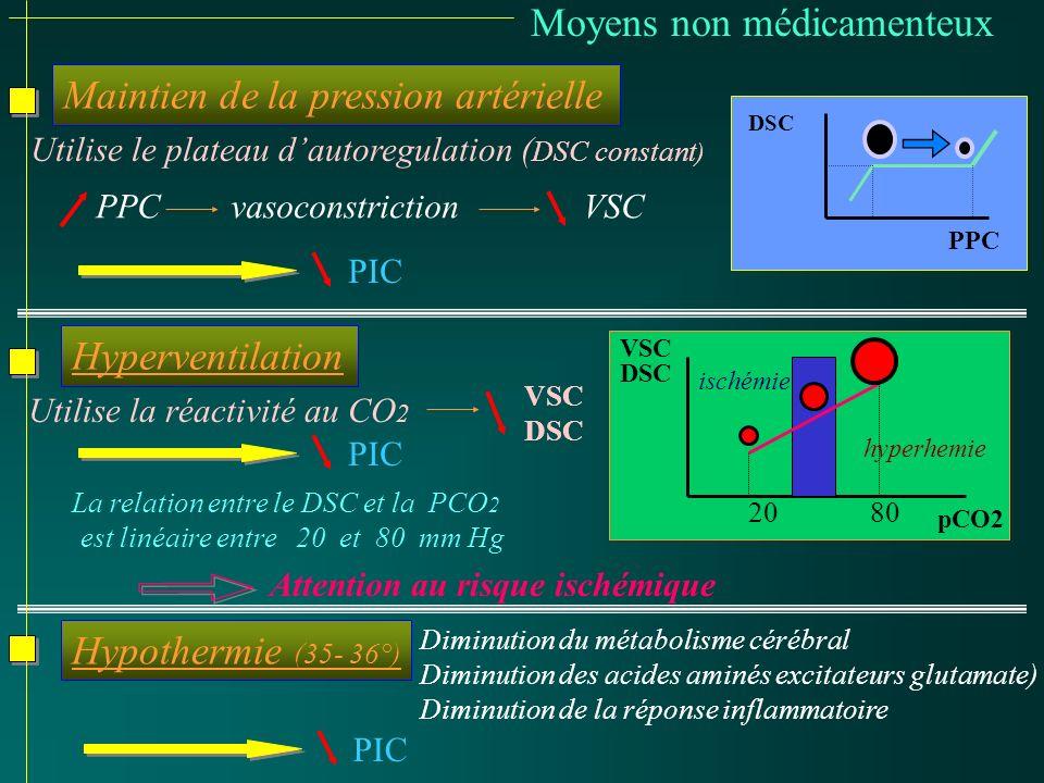 Moyens non médicamenteux Maintien de la pression artérielle DSC PPC PPC vasoconstriction VSC PIC Hyperventilation pCO2 VSC DSC 2080 ischémie hyperhemi
