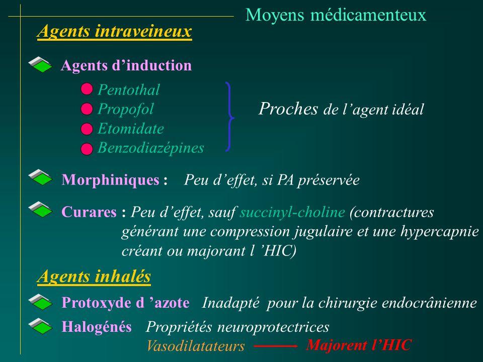 Moyens médicamenteux Agents intraveineux Pentothal Propofol Etomidate Benzodiazépines Agents dinduction Proches de lagent idéal Morphiniques : Peu def