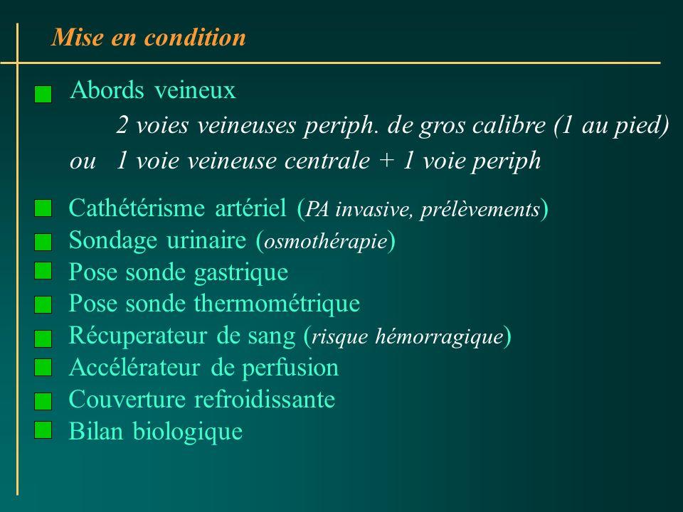 Mise en condition Abords veineux 2 voies veineuses periph. de gros calibre (1 au pied) ou 1 voie veineuse centrale + 1 voie periph Cathétérisme artéri