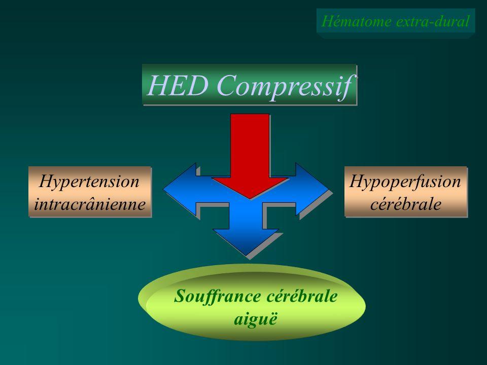 Hématome extra-dural HED Compressif Hypertension intracrânienne Hypertension intracrânienne Hypoperfusion cérébrale Hypoperfusion cérébrale Souffrance
