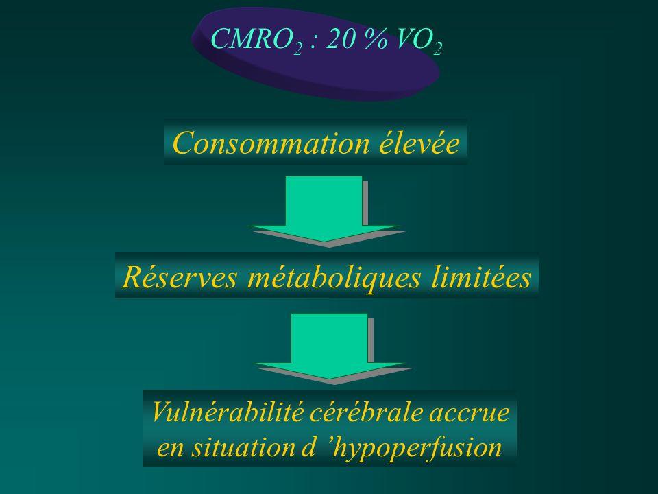 Réserves métaboliques limitées Consommation élevée Vulnérabilité cérébrale accrue en situation d hypoperfusion CMRO 2 : 20 % VO 2