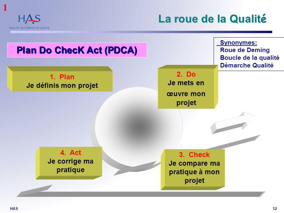 HAS12 La roue de la Qualit é Plan Do ChecK Act (PDCA) Synonymes: Roue de Deming Boucle de la qualité Démarche Qualité 1. Plan Je définis mon projet 2.