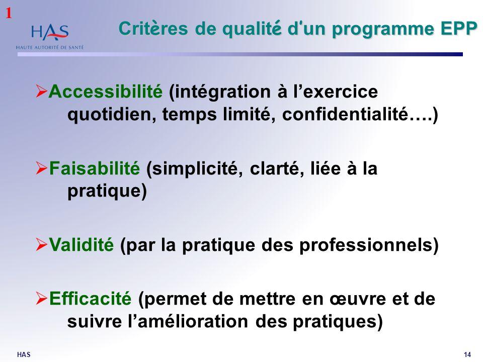 HAS14 Accessibilité (intégration à lexercice quotidien, temps limité, confidentialité….) Faisabilité (simplicité, clarté, liée à la pratique) Validité