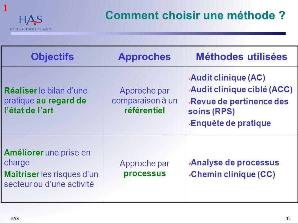 HAS16 Comment choisir une méthode ? ObjectifsApprochesMéthodes utilisées Réaliser le bilan dune pratique au regard de létat de lart Approche par compa