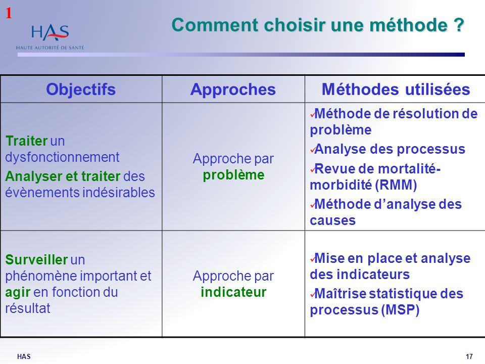 HAS17 Comment choisir une méthode ? ObjectifsApprochesMéthodes utilisées Traiter un dysfonctionnement Analyser et traiter des évènements indésirables